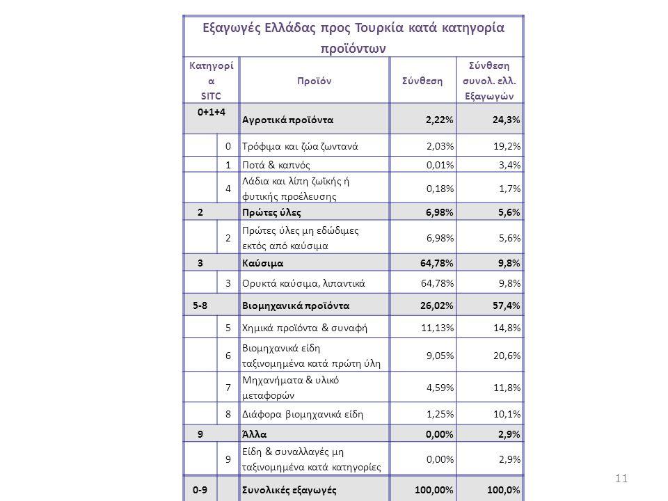 Εξαγωγές Ελλάδας προς Τουρκία κατά κατηγορία προϊόντων Κατηγορί α SITC ΠροϊόνΣύνθεση Σύνθεση συνολ. ελλ. Εξαγωγών 0+1+4 Αγροτικά προϊόντα2,22%24,3% 0Τ