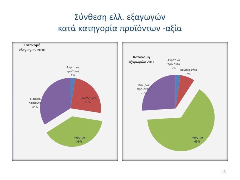 Σύνθεση ελλ. εξαγωγών κατά κατηγορία προϊόντων -αξία 13