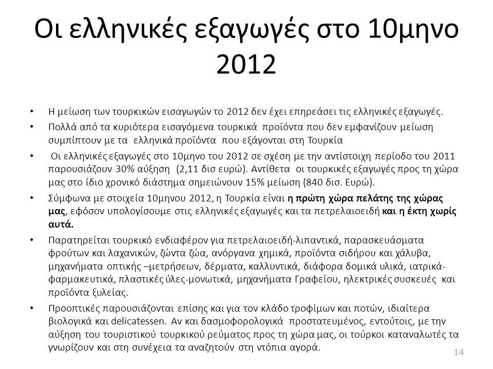 Οι ελληνικές εξαγωγές στο 10μηνο 2012 • Η μείωση των τουρκικών εισαγωγών το 2012 δεν έχει επηρεάσει τις ελληνικές εξαγωγές. • Πολλά από τα κυριότερα ε