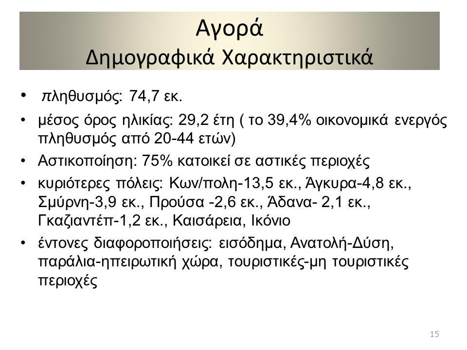 Αγορά Δημογραφικά Χαρακτηριστικά • π ληθυσμός: 74,7 εκ. •μέσος όρος ηλικίας: 29,2 έτη ( το 39,4% οικονομικά ενεργός πληθυσμός από 20-44 ετών) •Αστικοπ