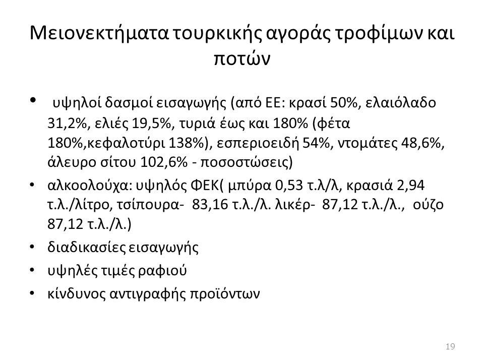 Μειονεκτήματα τουρκικής αγοράς τροφίμων και ποτών • υψηλοί δασμοί εισαγωγής (από ΕΕ: κρασί 50%, ελαιόλαδο 31,2%, ελιές 19,5%, τυριά έως και 180% (φέτα
