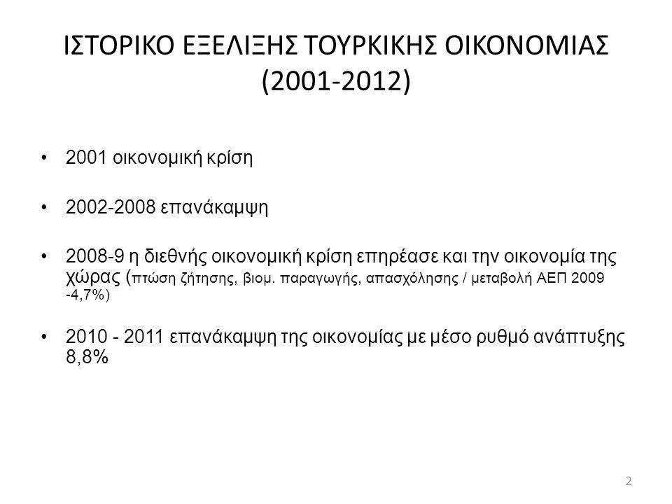 ΙΣΤΟΡΙΚΟ ΕΞΕΛΙΞΗΣ ΤΟΥΡΚΙΚΗΣ ΟIKONOMIAΣ (2001-2012) •2001 οικονομική κρίση •2002-2008 επανάκαμψη •2008-9 η διεθνής οικονομική κρίση επηρέασε και την οι