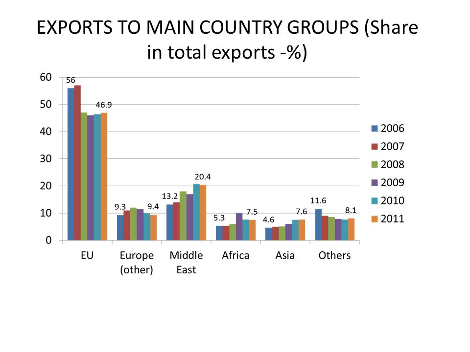 EXPORTS TO MAIN COUNTRY GROUPS (Share in total exports -%)