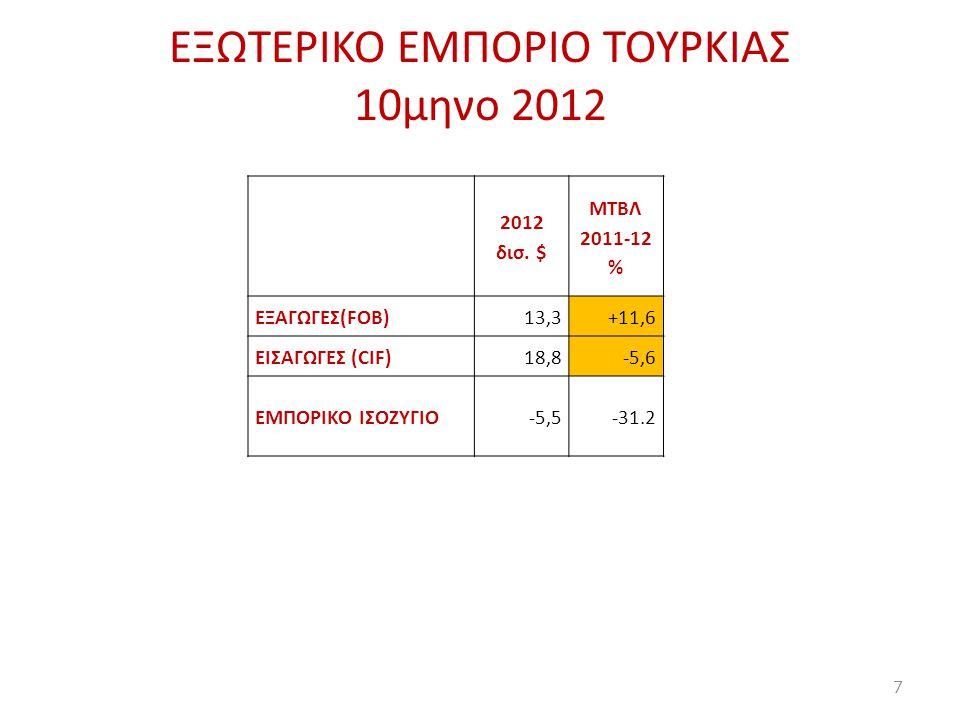 EΞΩΤΕΡΙΚΟ ΕΜΠΟΡΙΟ ΤΟΥΡΚΙΑΣ 10μηνο 2012 2012 δισ. $ ΜΤΒΛ 2011-12 % ΕΞΑΓΩΓΕΣ(FOB)13,3+11,6 ΕΙΣΑΓΩΓΕΣ (CIF)18,8-5,6 ΕΜΠΟΡΙΚΟ ΙΣΟΖΥΓΙΟ-5,5-31.2 7