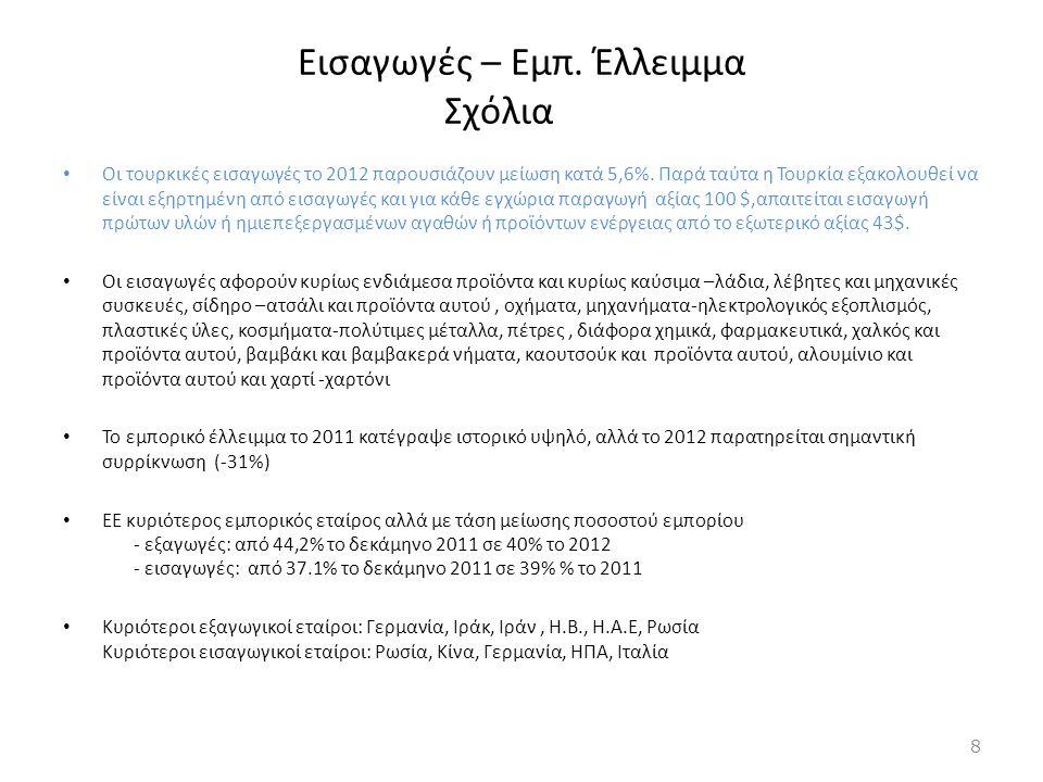 Εισαγωγές – Εμπ. Έλλειμμα Σχόλια • Οι τουρκικές εισαγωγές το 2012 παρουσιάζουν μείωση κατά 5,6%. Παρά ταύτα η Τουρκία εξακολουθεί να είναι εξηρτημένη