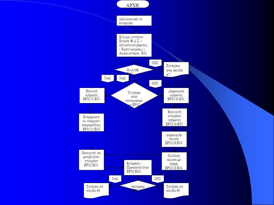 Διέλευση από το συνεργείο Έλεγχος εντύπων: Έντυπο Φ.Δ.Σ.