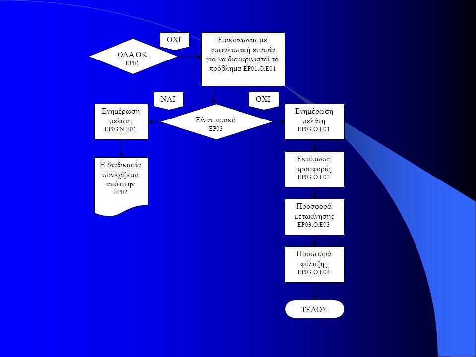ΟΛΑ ΟΚ ΕΡ01 ΟΧΙΕπικοινωνία με ασφαλιστική εταιρία για να διευκρινιστεί το πρόβλημα ΕΡ01.Ο.Ε01 Είναι τυπικό ΕΡ03 ΝΑΙΟΧΙ Ενημέρωση πελάτη ΕΡ03.Ο.Ε01 Εκτύπωση προσφοράς ΕΡ03.Ο.Ε02 Προσφορά μετακίνησης ΕΡ03.Ο.Ε03 Προσφορά φύλαξης ΕΡ03.Ο.Ε04 ΤΕΛΟΣ Η διαδικασία συνεχίζεται από στην ΕΡ02 Ενημέρωση πελάτη ΕΡ03.Ν.Ε01