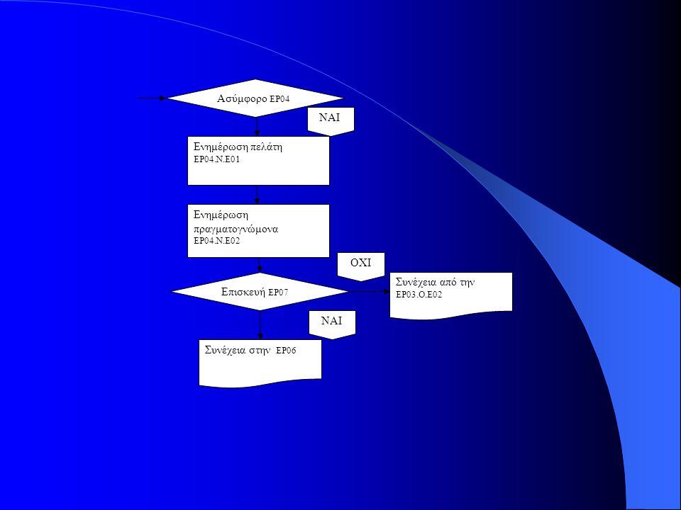 Συνέχεια από την ΕΡ03.Ο.Ε02 Ασύμφορο ΕΡ04 ΝΑΙ Ενημέρωση πελάτη ΕΡ04.Ν.Ε01 Ενημέρωση πραγματογνώμονα ΕΡ04.Ν.Ε02 ΝΑΙ Συνέχεια στην ΕΡ06 ΟΧΙ Επισκευή ΕΡ07