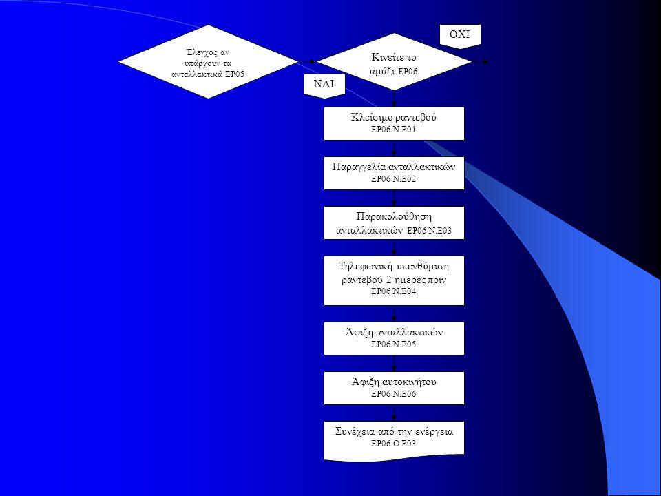 ΟΧΙ Κινείτε το αμάξι ΕΡ06 ΝΑΙ Κλείσιμο ραντεβού ΕΡ06.Ν.Ε01 Παραγγελία ανταλλακτικών ΕΡ06.Ν.Ε02 Παρακολούθηση ανταλλακτικών ΕΡ06.Ν.Ε03 Τηλεφωνική υπενθύμιση ραντεβού 2 ημέρες πριν ΕΡ06.Ν.Ε04 Άφιξη ανταλλακτικών ΕΡ06.Ν.Ε05 Άφιξη αυτοκινήτου ΕΡ06.Ν.Ε06 Συνέχεια από την ενέργεια ΕΡ06.Ο.Ε03 Έλεγχος αν υπάρχουν τα ανταλλακτικά ΕΡ05