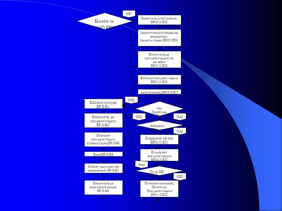 Παραγγελία ανταλλακτικών ΕΡ06.Ν.Ε02 Διακανονισμός πληρωμής και απαραίτητων δικαιολογητικών ΕΡ05.Ν.Ε01 Επικοινωνία με πραγματογνώμονα για ραντεβού ΕΡ05.Ν.Ε02 Αρχή επισκευής ΕΡ06.Ο.Ε05 Κινείτε το αμάξι ΕΡ06 ΟΧΙ Επίσκεψη πραγματογνώμονα ΕΡ05.Ν.Ε03 Νέο Πρόβλημα ΕΡ08 ΟΧΙ ΝΑΙ Επισκευή συνέχεια ΕΡ.Ο.Κ1 Ασύμφορο ΕΡ04 ΟΧΙ ΝΑΙ Ενημέρωση πελάτη ΕΡ04.Ν.Ε01 Ενημέρωση πραγματογνώμονα ΕΡ04.Ν.Ε02 ΟΛΑ ΟΚ ΕΡ10 ΟΧΙ ΝΑΙ Εκτύπωση προσφοράς Πελάτη και Πραγματογνώμονα ΕΡ03.Ο.Ε02 Επικοινωνία με πραγματογνώμονα ΕΡ.Ο.Κ2 Επίσκεψη πραγματογνώμονα κλείσιμο ζημίας ΕΡ.Ο.Κ3 Βαφή ΕΡ.Ο.Κ4 Έκδοση τιμολογίων και παραστατικών ΕΡ.Ο.Κ5 Επικοινωνία με ασφαλιστική εταιρία ΕΡ.Ο.Κ6