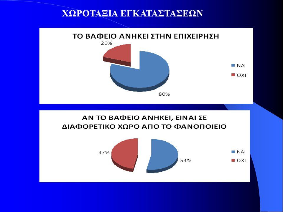 ΧΩΡΟΤΑΞΙΑ ΕΓΚΑΤΑΣΤΑΣΕΩΝ