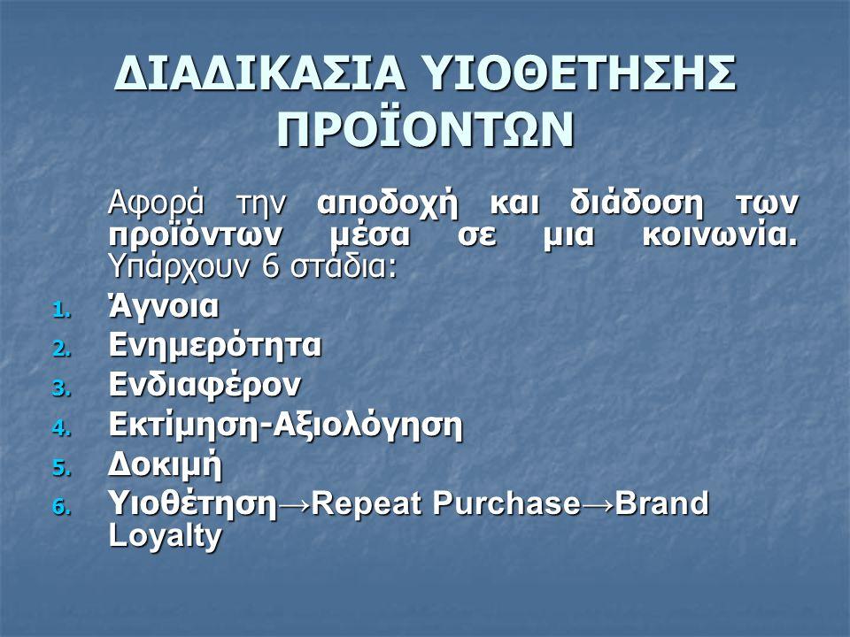 ΔΙΑΔΙΚΑΣΙΑ ΥΙΟΘΕΤΗΣΗΣ ΠΡΟΪΟΝΤΩΝ Αφορά την αποδοχή και διάδοση των προϊόντων μέσα σε μια κοινωνία. Υπάρχουν 6 στάδια: 1. Άγνοια 2. Ενημερότητα 3. Ενδια