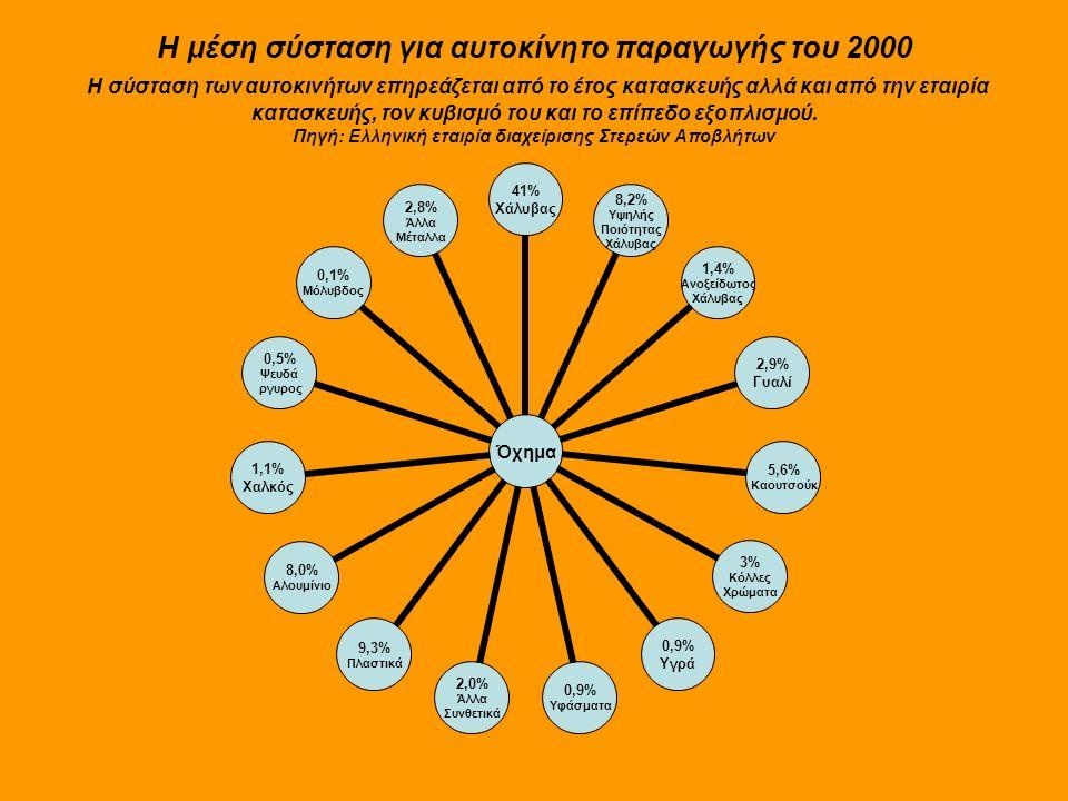 Η μέση σύσταση για αυτοκίνητο παραγωγής του 2000 H σύσταση των αυτοκινήτων επηρεάζεται από το έτος κατασκευής αλλά και από την εταιρία κατασκευής, τον