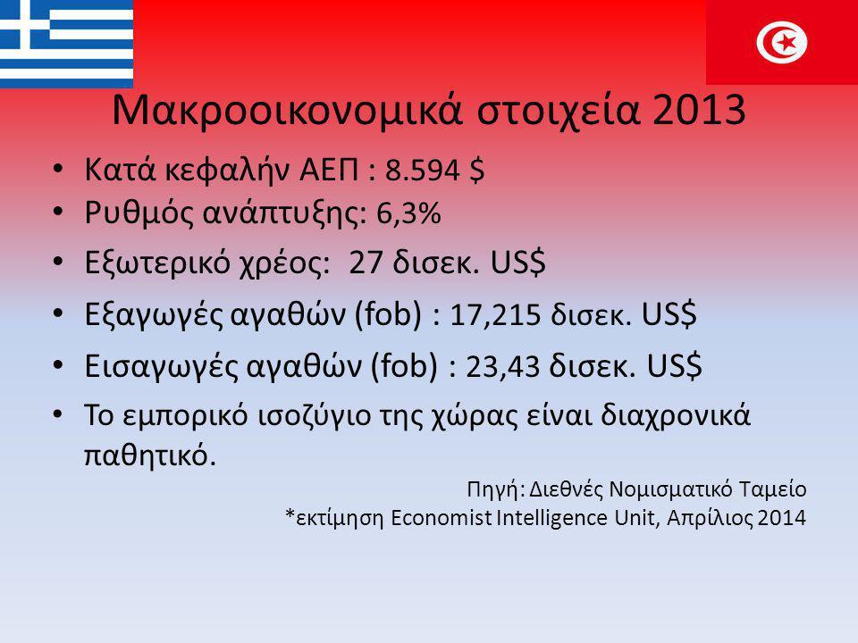 Μακροοικονομικά στοιχεία 2013 • Κατά κεφαλήν ΑΕΠ : 8.594 $ • Ρυθμός ανάπτυξης: 6,3% • Εξωτερικό χρέος: 27 δισεκ.