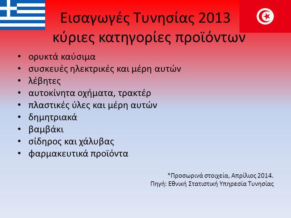 Εισαγωγές Τυνησίας 2013 κύριες κατηγορίες προϊόντων • ορυκτά καύσιμα • συσκευές ηλεκτρικές και μέρη αυτών • λέβητες • αυτοκίνητα οχήματα, τρακτέρ • πλαστικές ύλες και μέρη αυτών • δημητριακά • βαμβάκι • σίδηρος και χάλυβας • φαρμακευτικά προϊόντα *Προσωρινά στοιχεία, Απρίλιος 2014.