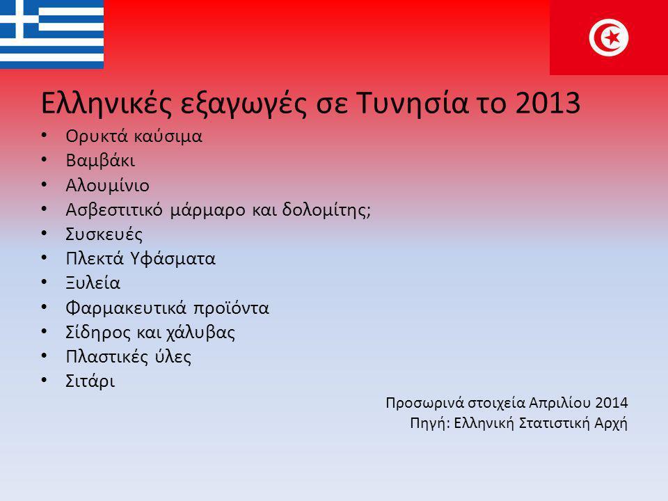 Ελληνικές εξαγωγές σε Τυνησία το 2013 • Ορυκτά καύσιμα • Βαμβάκι • Αλουμίνιο • Ασβεστιτικό μάρμαρο και δολομίτης; • Συσκευές • Πλεκτά Υφάσματα • Ξυλεία • Φαρμακευτικά προϊόντα • Σίδηρος και χάλυβας • Πλαστικές ύλες • Σιτάρι Προσωρινά στοιχεία Απριλίου 2014 Πηγή: Ελληνική Στατιστική Αρχή