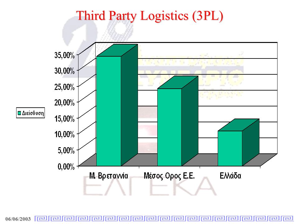 06/06/2003 Third Party Logistics (3PL)
