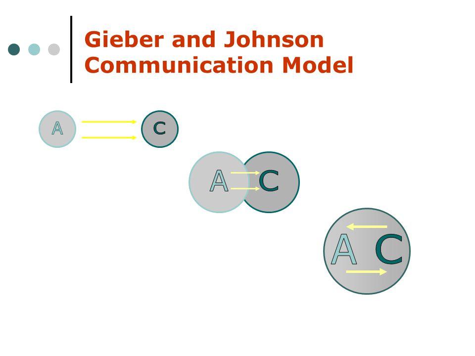 Gieber and Johnson Communication Model