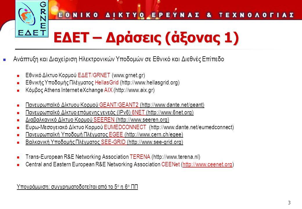 3 ΕΔΕΤ – Δράσεις (άξονας 1)  Ανάπτυξη και Διαχείριση Ηλεκτρονικών Υποδομών σε Εθνικό και Διεθνές Επίπεδο  Εθνικό Δίκτυο Κορμού ΕΔΕΤ/GRNET (www.grnet.gr)  Εθνικής Υποδομής Πλέγματος HellasGrid (http://www.hellasgrid.org)  Κόμβος Athens Internet eXchange ΑΙΧ (http://www.aix.gr)  Πανευρωπαϊκό Δίκτυου Κορμού GEANT/GEANT2 (http://www.dante.net/geant)  Πανευρωπαϊκό Δίκτυο επόμενης γενεάς (IPv6) 6NET (http://www.6net.org)  Διαβαλκανικό Δίκτυο Κορμού SEEREN (http://www.seeren.org)  Ευρω-Μεσογειακό Δίκτυο Κορμού EUMEDCONNECT (http://www.dante.net/eumedconnect)  Πανευρωπαϊκή Υποδομή Πλέγματος EGEE (http://www.cern.ch/egee)  Βαλκανική Υποδομής Πλέγματος SEE-GRID (http://www.see-grid.org)  Trans-European R&E Networking Association TERENA (http://www.terena.nl)  Central and Eastern European R&E Networking Association CEENet (http://www.ceenet.org)http://www.ceenet.org Υπογράμμιση: συγχρηματοδοτείται από το 5 ο η 6 ο ΠΠ
