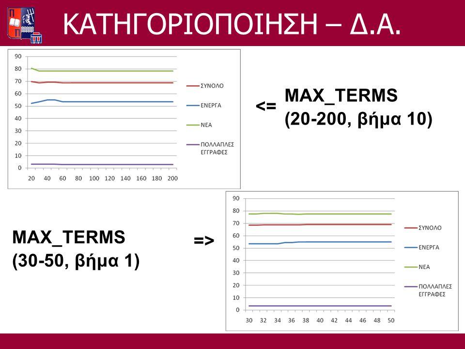 MAX_TERMS (20-200, βήμα 10) <= MAX_TERMS (30-50, βήμα 1) =>=> ΚΑΤΗΓΟΡΙΟΠΟΙΗΣΗ – Δ.Α.