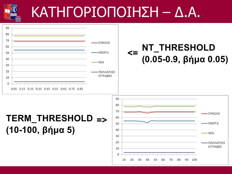 NT_THRESHOLD (0.05-0.9, βήμα 0.05) <= TERM_THRESHOLD (10-100, βήμα 5) =>=> ΚΑΤΗΓΟΡΙΟΠΟΙΗΣΗ – Δ.Α.