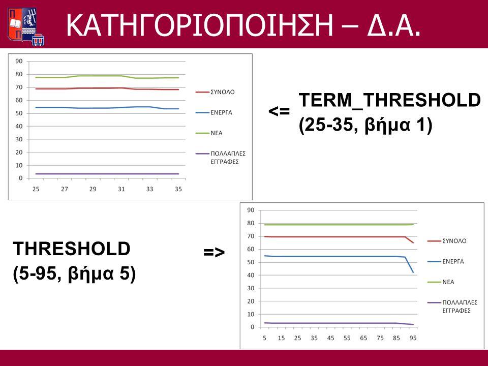 TERM_THRESHOLD (25-35, βήμα 1) <= THRESHOLD (5-95, βήμα 5) =>=> ΚΑΤΗΓΟΡΙΟΠΟΙΗΣΗ – Δ.Α.