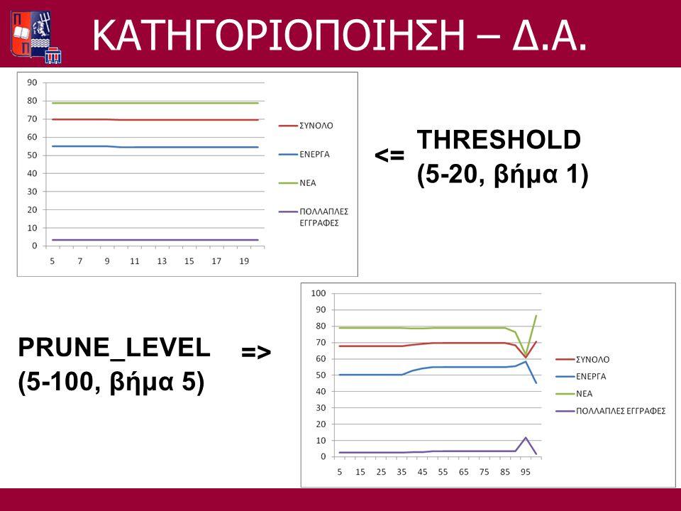 THRESHOLD (5-20, βήμα 1) <= PRUNE_LEVEL (5-100, βήμα 5) =>=> ΚΑΤΗΓΟΡΙΟΠΟΙΗΣΗ – Δ.Α.