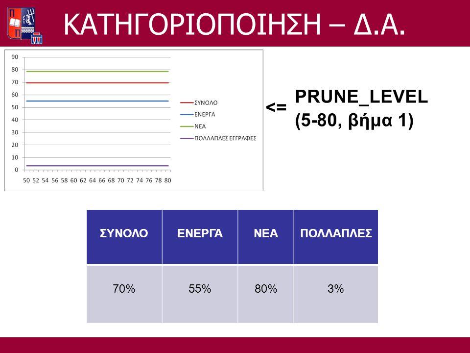 PRUNE_LEVEL (5-80, βήμα 1) <= ΣΥΝΟΛΟΕΝΕΡΓΑΝΕΑΠΟΛΛΑΠΛΕΣ 70%55%80%3% ΚΑΤΗΓΟΡΙΟΠΟΙΗΣΗ – Δ.Α.