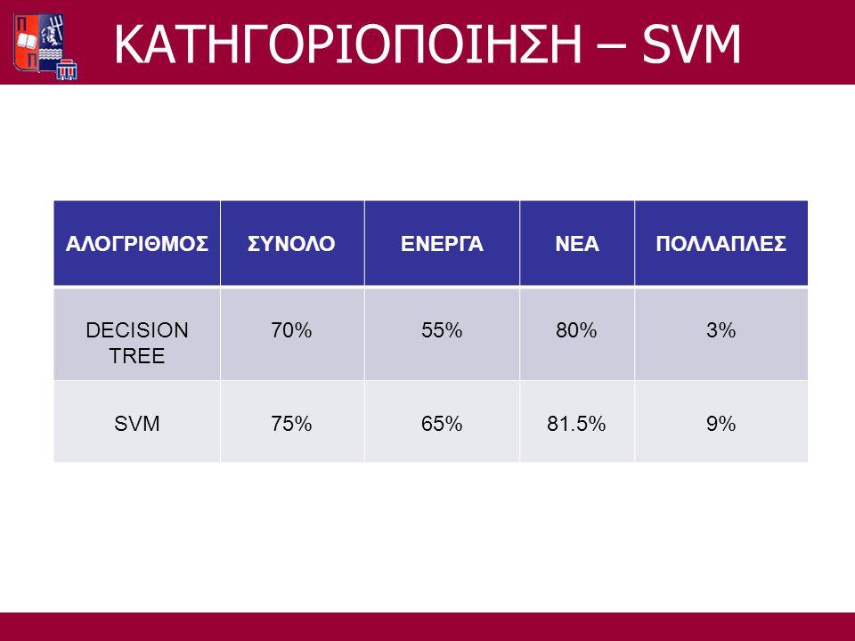 ΑΛΟΓΡΙΘΜΟΣΣΥΝΟΛΟΕΝΕΡΓΑΝΕΑΠΟΛΛΑΠΛΕΣ DECISION TREE 70%55%80%3% SVM75%65%81.5%9% ΚΑΤΗΓΟΡΙΟΠΟΙΗΣΗ – SVM