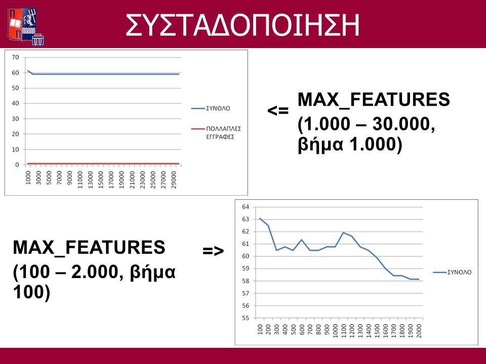 MAX_FEATURES (1.000 – 30.000, βήμα 1.000) <= MAX_FEATURES (100 – 2.000, βήμα 100) =>=> ΣΥΣΤΑΔΟΠΟΙΗΣΗ