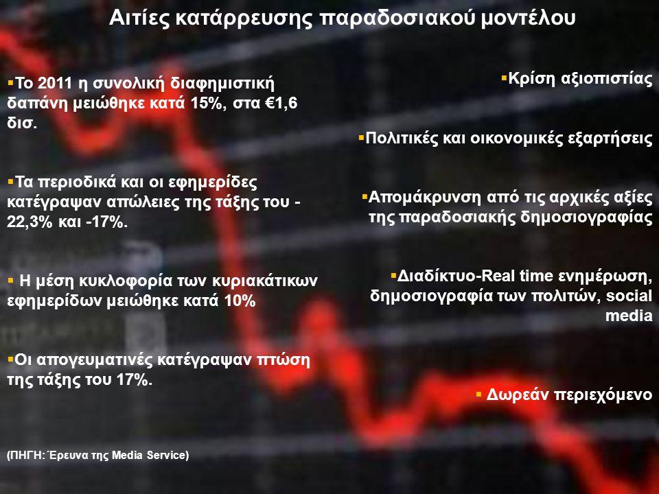 Αιτίες κατάρρευσης παραδοσιακού οικονομικού μοντέλου  To 2011 η συνολική διαφημιστική δαπάνη μειώθηκε κατά 15%, στα €1,6 δισ.  Τα περιοδικά και οι ε