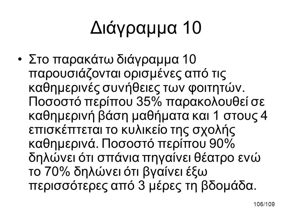 106/109 Διάγραμμα 10 •Στο παρακάτω διάγραμμα 10 παρουσιάζονται ορισμένες από τις καθημερινές συνήθειες των φοιτητών. Ποσοστό περίπου 35% παρακολουθεί