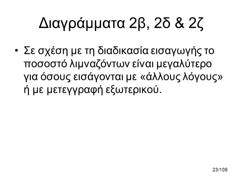 23/109 Διαγράμματα 2β, 2δ & 2ζ •Σε σχέση με τη διαδικασία εισαγωγής το ποσοστό λιμναζόντων είναι μεγαλύτερο για όσους εισάγονται με «άλλους λόγους» ή