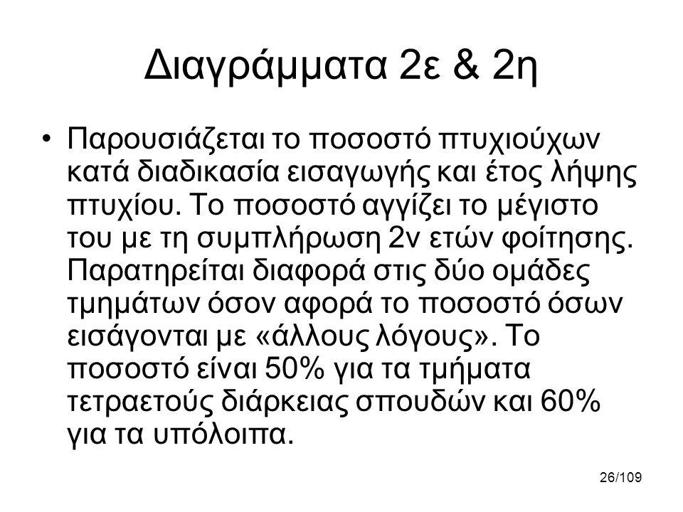 26/109 Διαγράμματα 2ε & 2η •Παρουσιάζεται το ποσοστό πτυχιούχων κατά διαδικασία εισαγωγής και έτος λήψης πτυχίου. Το ποσοστό αγγίζει το μέγιστο του με