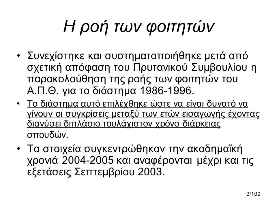 54/109 1982-2004 •Το 1982 εντάχθηκαν στις βαθμίδες του ΔΕΠ (Ν1268/82) 1066 άτομα.