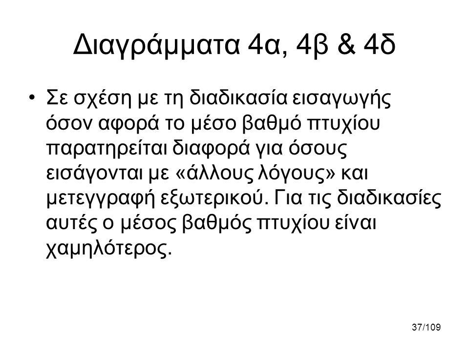 37/109 Διαγράμματα 4α, 4β & 4δ •Σε σχέση με τη διαδικασία εισαγωγής όσον αφορά το μέσο βαθμό πτυχίου παρατηρείται διαφορά για όσους εισάγονται με «άλλ