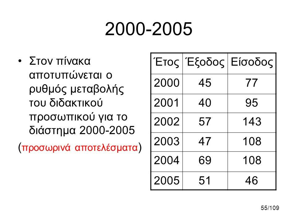 55/109 2000-2005 •Στον πίνακα αποτυπώνεται ο ρυθμός μεταβολής του διδακτικού προσωπικού για το διάστημα 2000-2005 ( προσωρινά αποτελέσματα ) ΈτοςΈξοδο