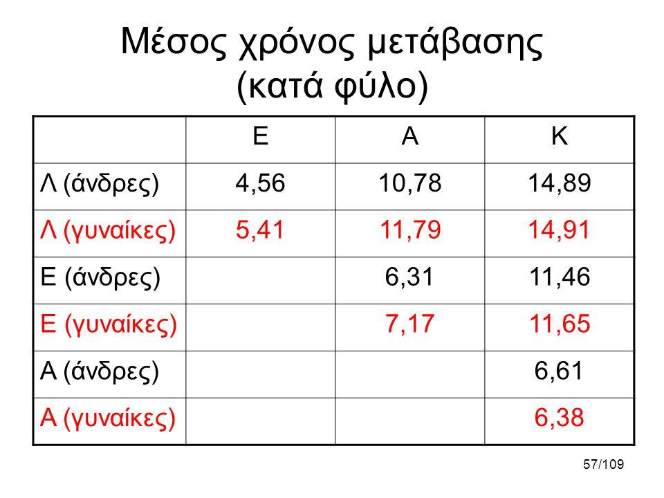 57/109 Μέσος χρόνος μετάβασης (κατά φύλο) ΕΑΚ Λ (άνδρες)4,5610,7814,89 Λ (γυναίκες)5,4111,7914,91 Ε (άνδρες)6,3111,46 Ε (γυναίκες)7,1711,65 Α (άνδρες)