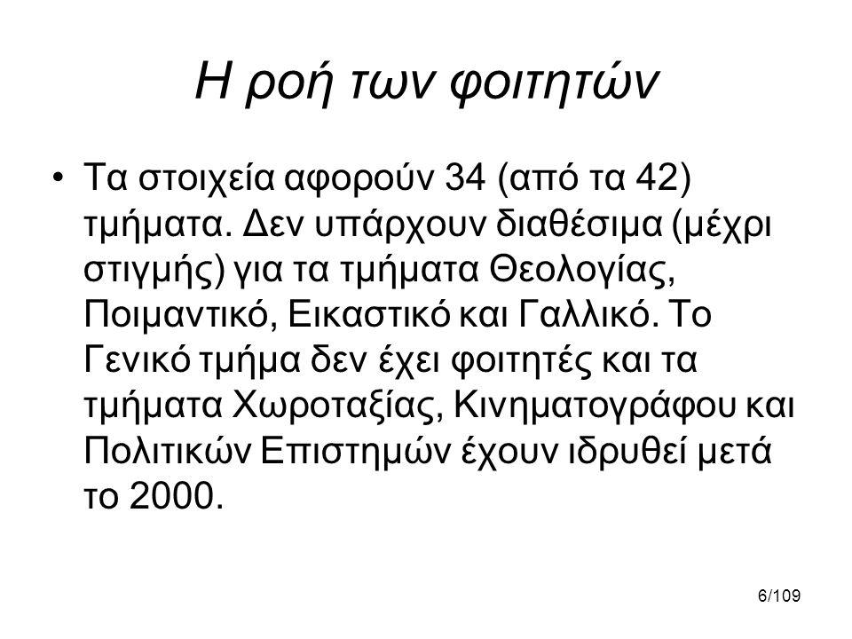 87/109 Δεύτερη έρευνα •Δειγματοληπτική έρευνα στους φοιτητές του Α.Π.Θ.
