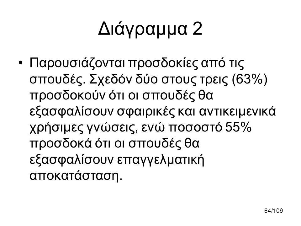 64/109 Διάγραμμα 2 •Παρουσιάζονται προσδοκίες από τις σπουδές. Σχεδόν δύο στους τρεις (63%) προσδοκούν ότι οι σπουδές θα εξασφαλίσουν σφαιρικές και αν
