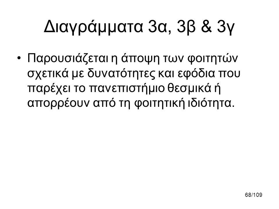 68/109 Διαγράμματα 3α, 3β & 3γ •Παρουσιάζεται η άποψη των φοιτητών σχετικά με δυνατότητες και εφόδια που παρέχει το πανεπιστήμιο θεσμικά ή απορρέουν α