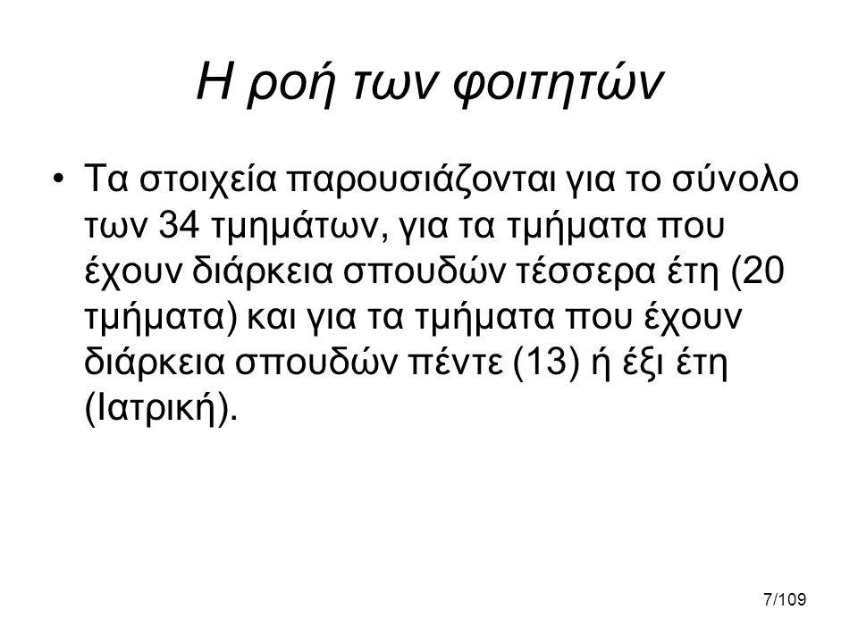 58/109 Ποσοστό μετάβασης (%) ΣύνολοΕΑΚ Λ79,5852,8028,32 Ε73,1035,21 Α50,45
