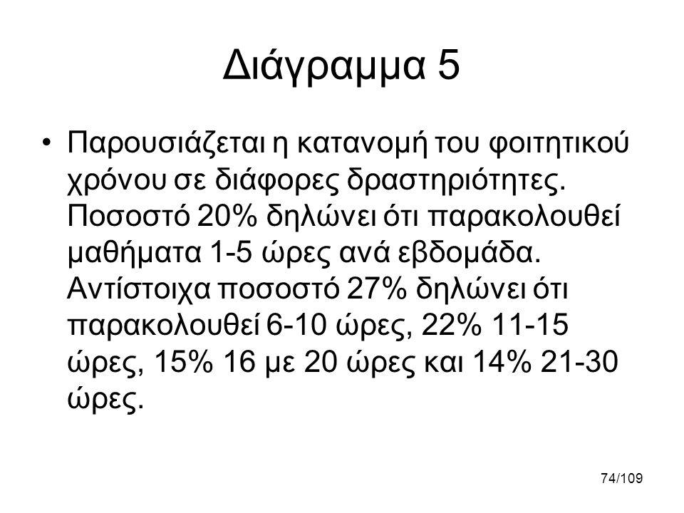 74/109 Διάγραμμα 5 •Παρουσιάζεται η κατανομή του φοιτητικού χρόνου σε διάφορες δραστηριότητες. Ποσοστό 20% δηλώνει ότι παρακολουθεί μαθήματα 1-5 ώρες