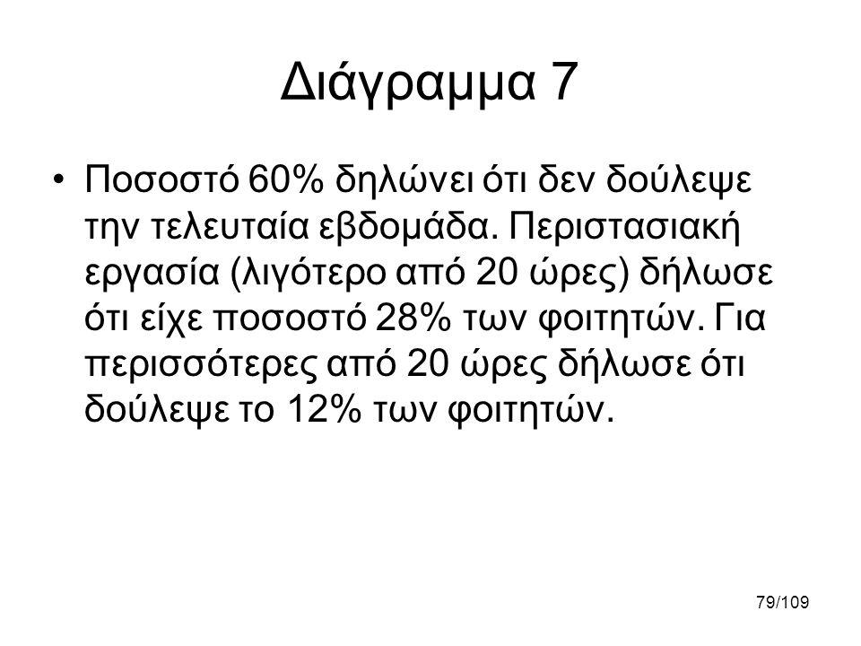 79/109 Διάγραμμα 7 •Ποσοστό 60% δηλώνει ότι δεν δούλεψε την τελευταία εβδομάδα. Περιστασιακή εργασία (λιγότερο από 20 ώρες) δήλωσε ότι είχε ποσοστό 28