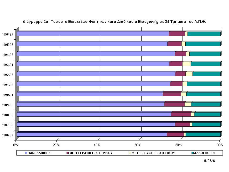 19/109 Διαγράμματα 1γ & 1ε •Παρουσιάζεται το ποσοστό πτυχιούχων κατά φύλο και έτος λήψης πτυχίου (σε σχέση με τη χρονική απόσταση από την εισαγωγή του φοιτητή).