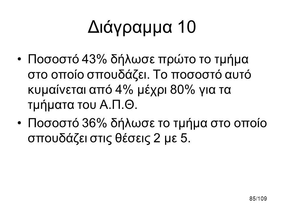 85/109 Διάγραμμα 10 •Ποσοστό 43% δήλωσε πρώτο το τμήμα στο οποίο σπουδάζει. Το ποσοστό αυτό κυμαίνεται από 4% μέχρι 80% για τα τμήματα του Α.Π.Θ. •Ποσ