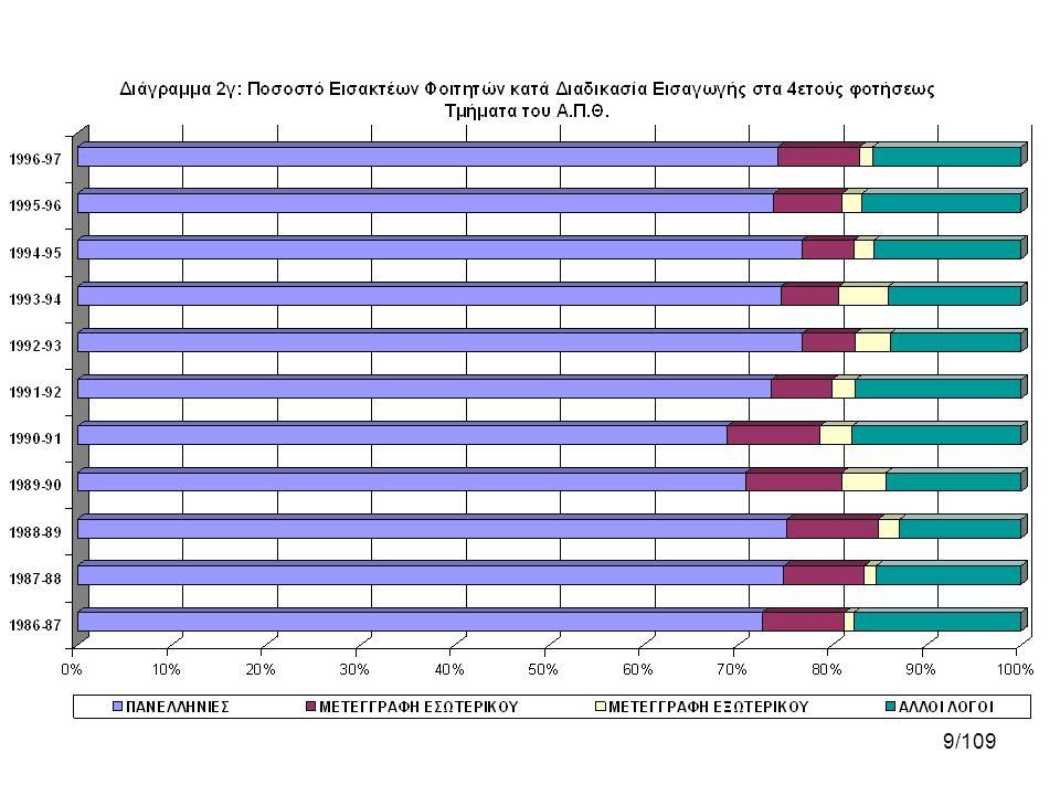 50/109 Διάγραμμα 8α •Για τα τμήματα διάρκειας τεσσάρων ετών παρουσιάζεται το μέσο πλήθος διδακτικών μονάδων κατά διανυόμενο έτος φοίτησης για τους πτυχιούχους και τους λιμνάζοντες.