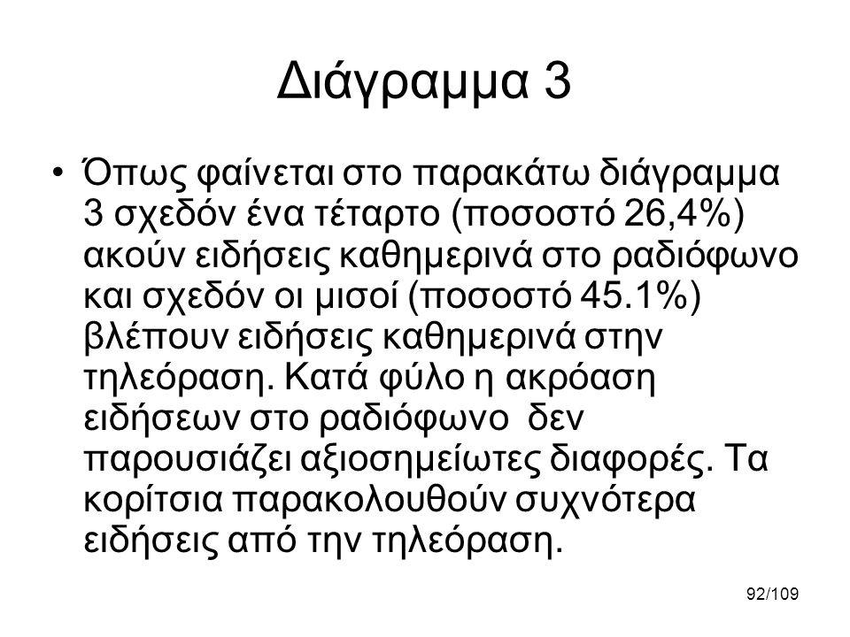 92/109 Διάγραμμα 3 •Όπως φαίνεται στο παρακάτω διάγραμμα 3 σχεδόν ένα τέταρτο (ποσοστό 26,4%) ακούν ειδήσεις καθημερινά στο ραδιόφωνο και σχεδόν οι μι