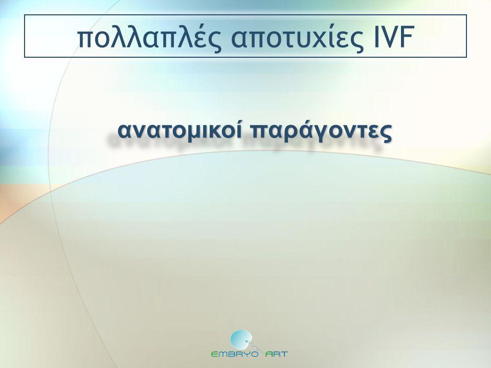  73 γυναίκες με ≥ 2 αποτυχίες IVF: έκαναν υστεροσκόπηση  στο 50% βρέθηκε παθολογία  ποσοστό κυήσεων μετά αντιμετώπιση: 22% Schiano et al.