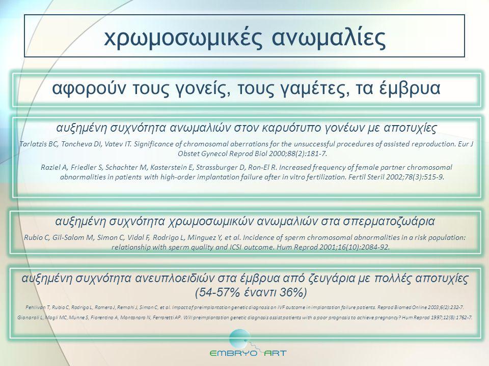 αφορούν τους γονείς, τους γαμέτες, τα έμβρυα αυξημένη συχνότητα ανωμαλιών στον καρυότυπο γονέων με αποτυχίες Tarlatzis BC, Toncheva DI, Vatev IT. Sign